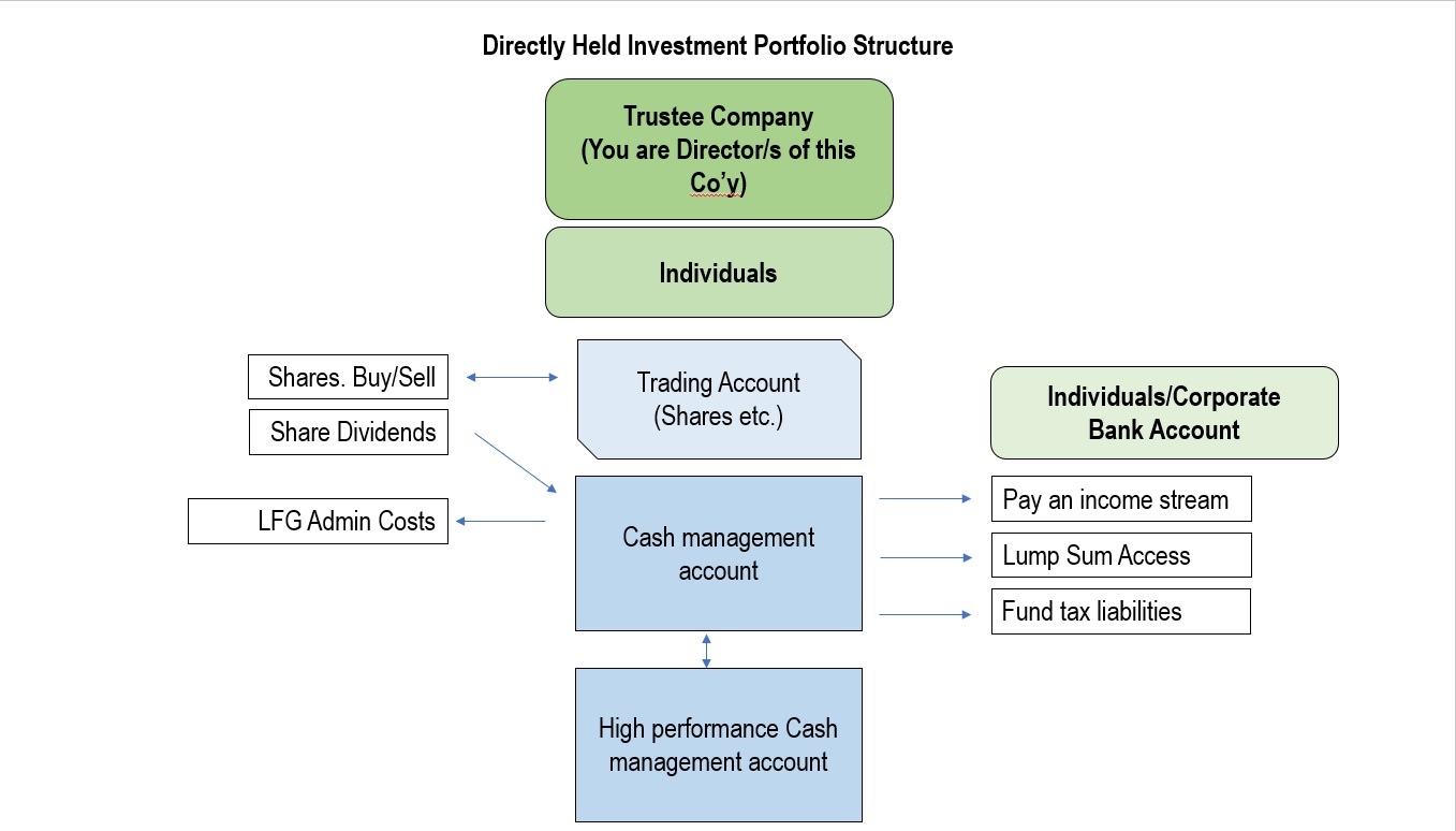 directly held investment portfolio Structure